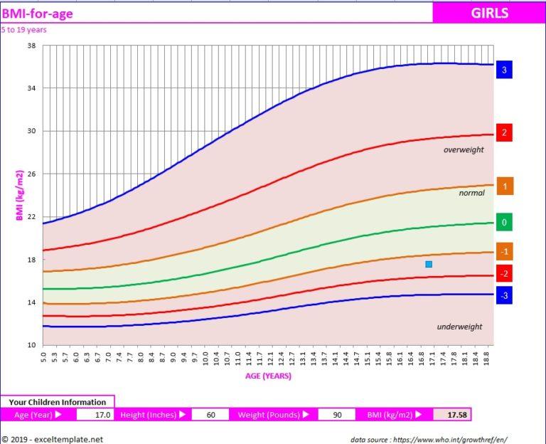 BMI Chart Teens and Children Girls