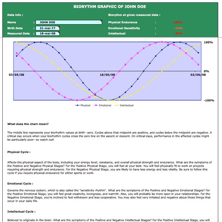 Biorythm Calculator single