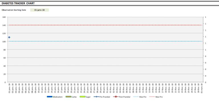 Blood Sugar Level Tracker chart