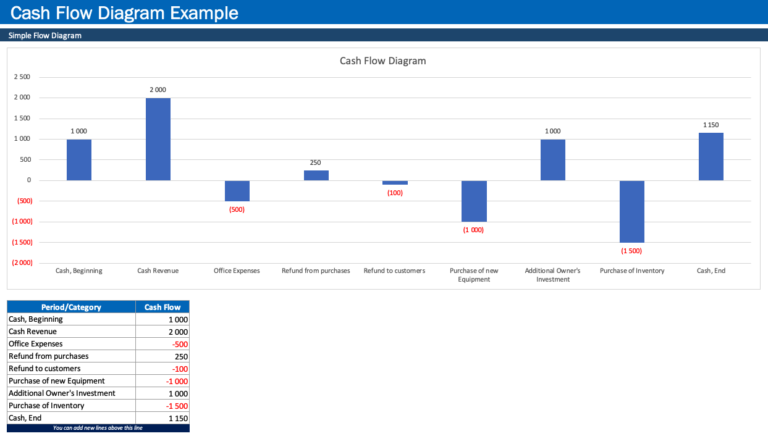 Cash Flow Diagram Generator Overview Data