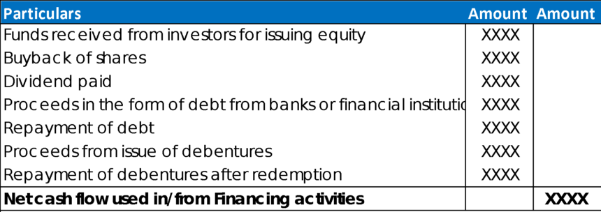 Cash Flow Projection Example Financing Activities