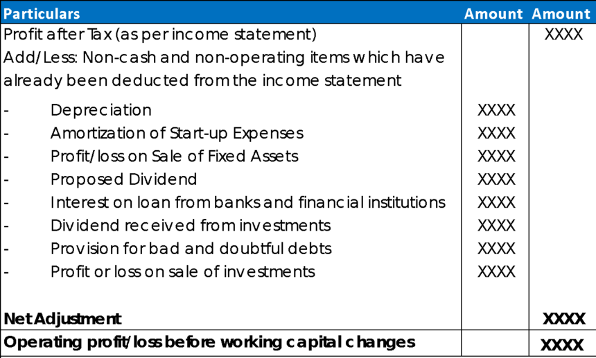 Cash Flow Projection Example Indirect Method