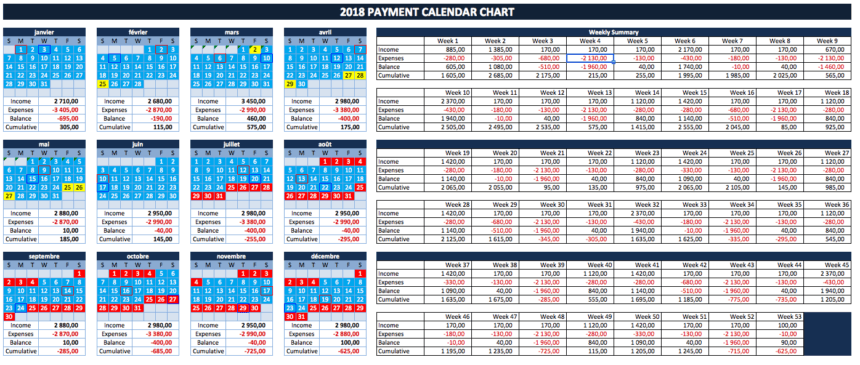 Cash Flow Planner yearly summary