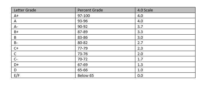 Cumulative GPA Calculator Grading System