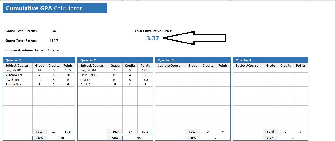 Cumulative GPA Calculator Score