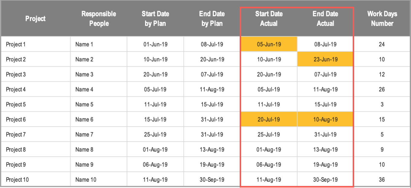 Excel Gantt Chart Conditional Formatting Actual Dates