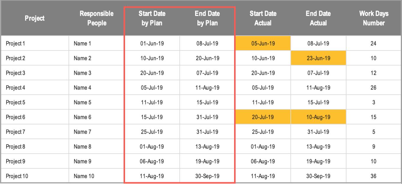 Excel Gantt Chart Conditional Formatting Plan Dates
