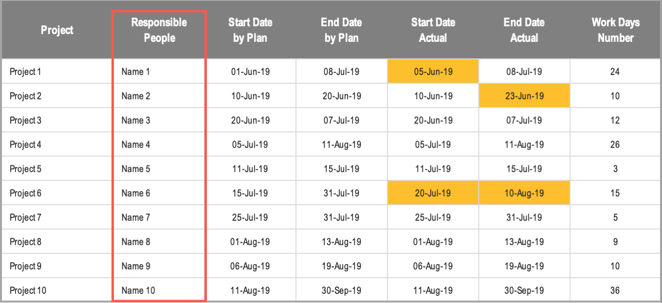 Excel Gantt Chart Conditional Formatting Responsible People