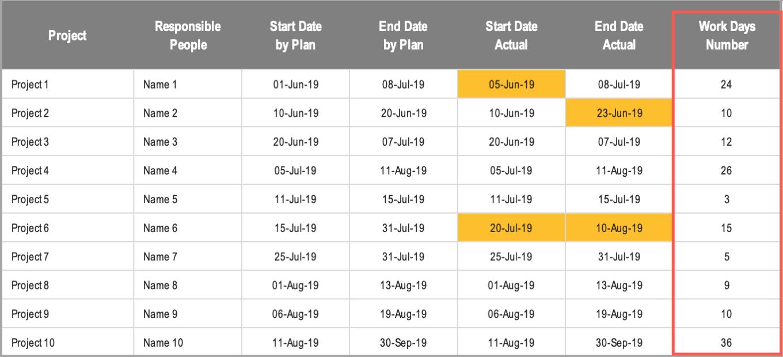 Excel Gantt Chart Conditional Formatting Work Days Number