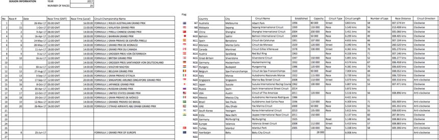 F1 MotoGP Dashboard circuit info