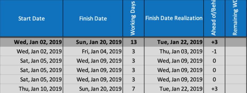 Free Gantt Chart Taskbar