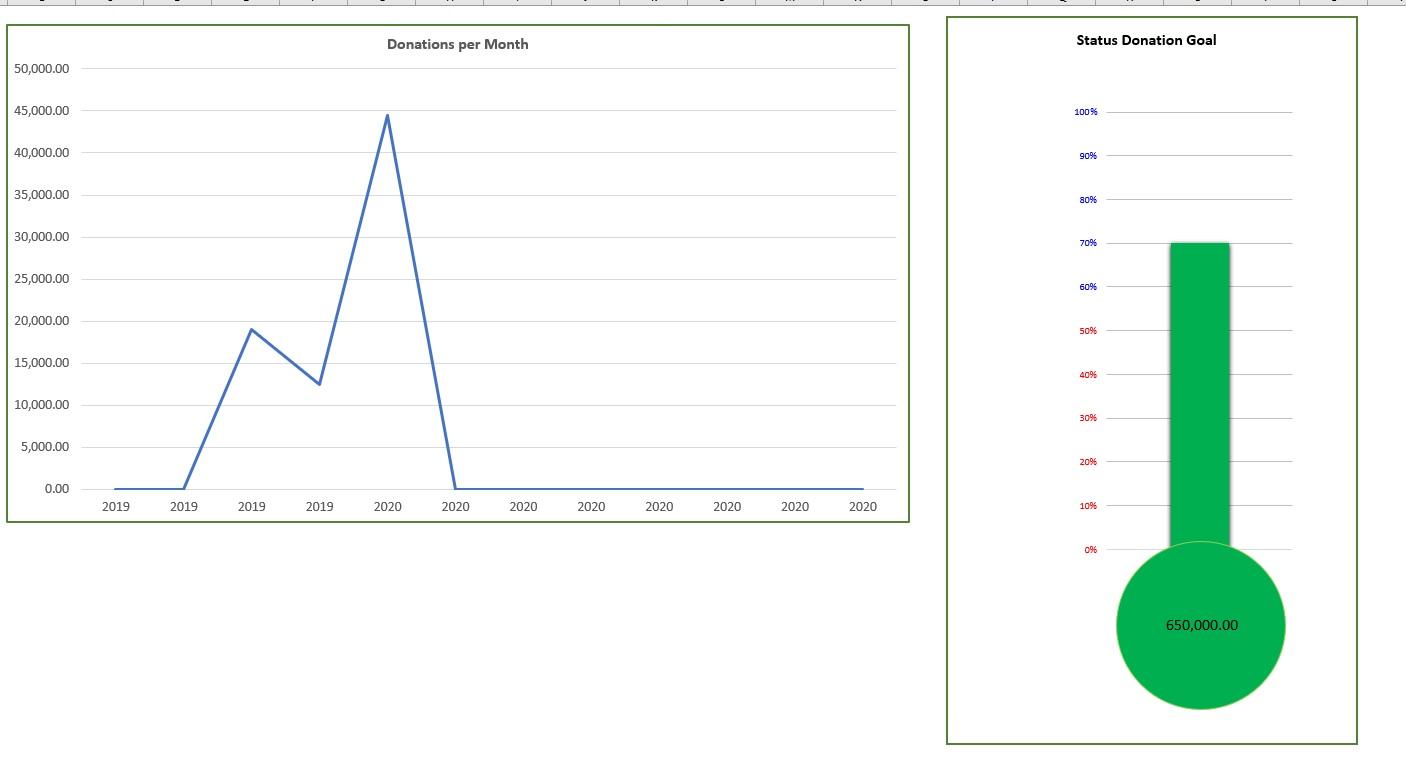 Fundraising Goal Tracker Chart
