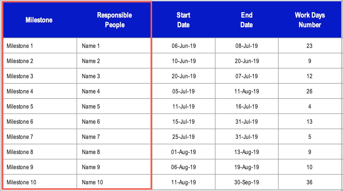 Gantt Chart Milestones Responsibles