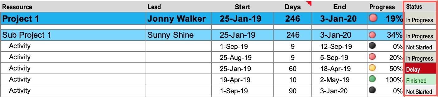 Gantt Chart Planner Status