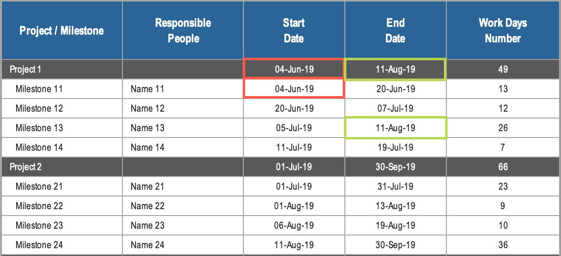 Gantt Chart for Multiple Projects Dates Example