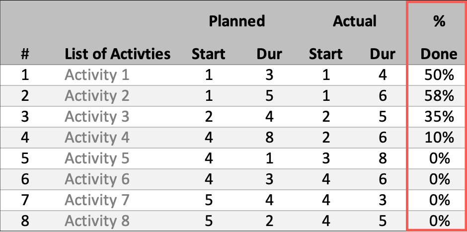 Gantt Schedule Planner Done