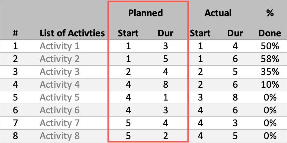 Gantt Schedule Planner Planned