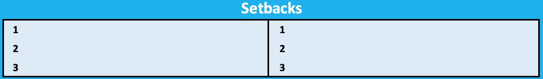 Goal Sheet Setbacks