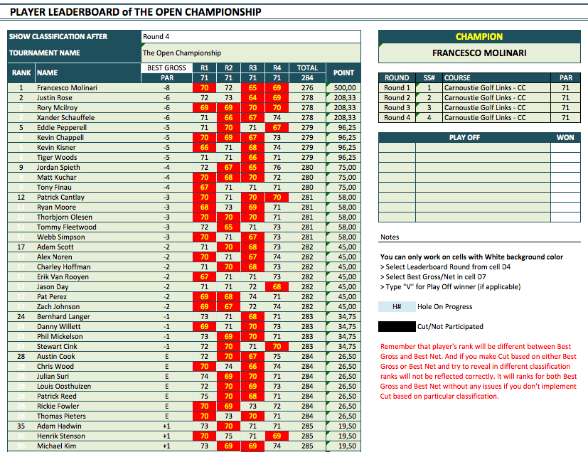 Golf Tournament Manager and Tracker leaderboard