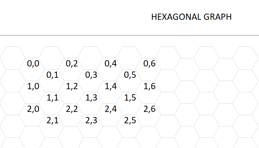 Hexagonal Graph Template Coordinate
