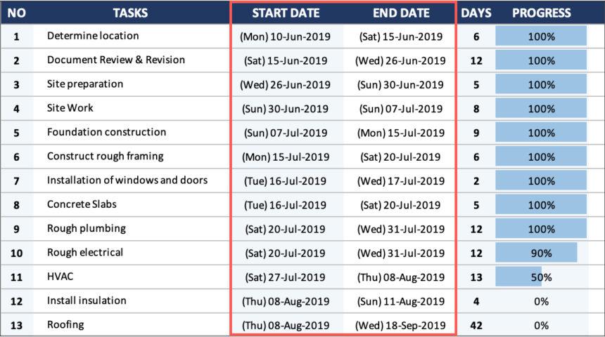 House Construction Gantt Chart End Date