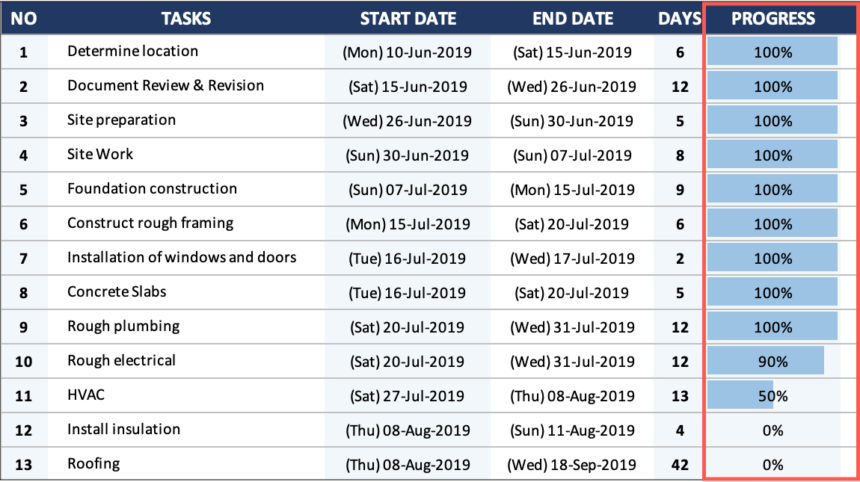 House Construction Gantt Chart Progress