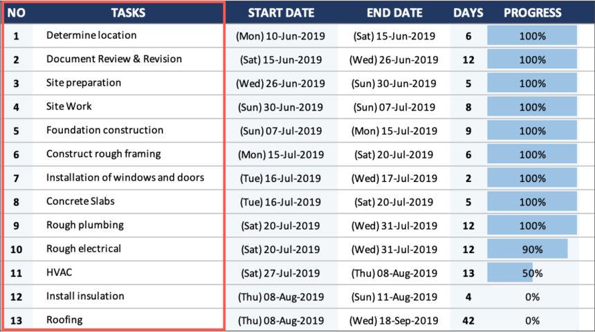 House Construction Gantt Chart Tasks