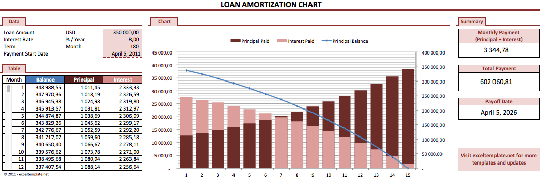 loan amortization chart  u00bb exceltemplate net