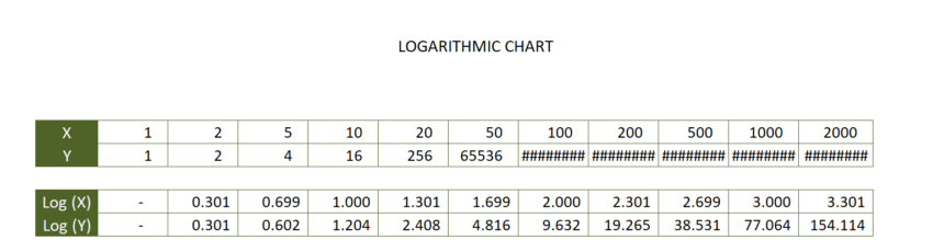 Logarithmic Graph Paper Template Chart