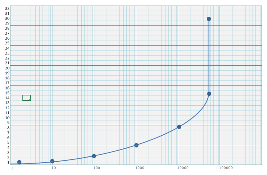 Logarithmic Graph Paper Template Plot