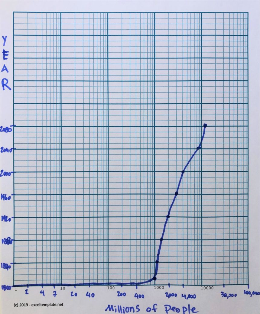 Logarithmic Graph Paper Template Population Example