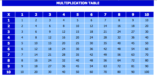 Multiplication Chart 1-100
