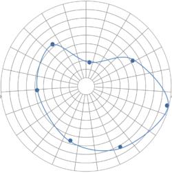 Polar Graph Template Blank