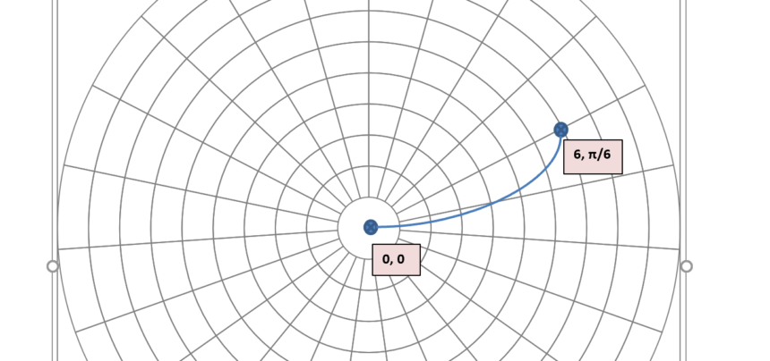 Polar Graph Template Coordinates