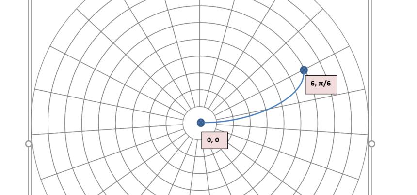Polar Graph Template Coordinates
