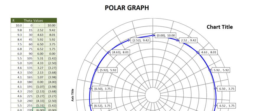 Polar Graph Template Data Points