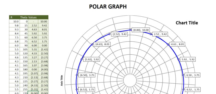 Polar Graph Template Data Points
