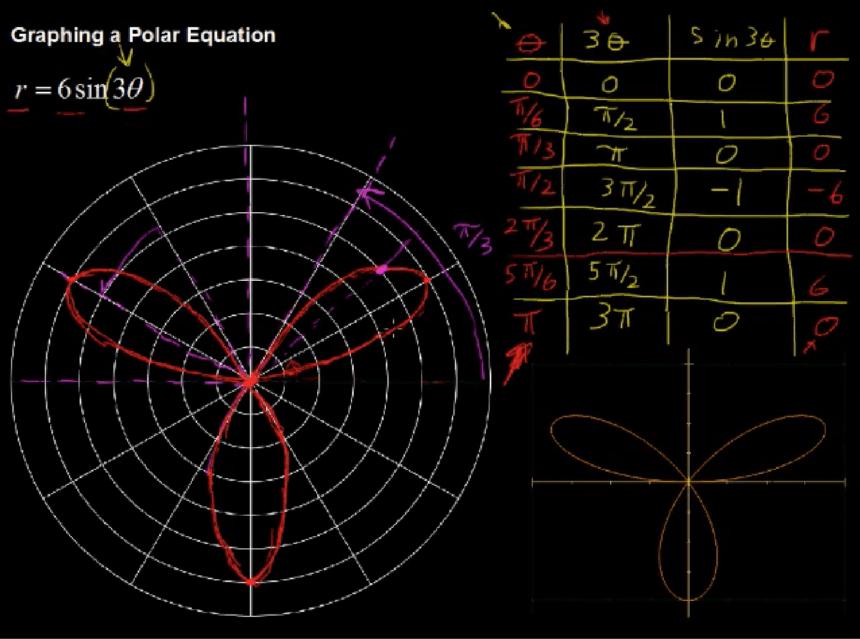 Polar Graph Template Equation