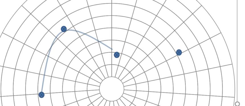 Polar Graph Template Plot