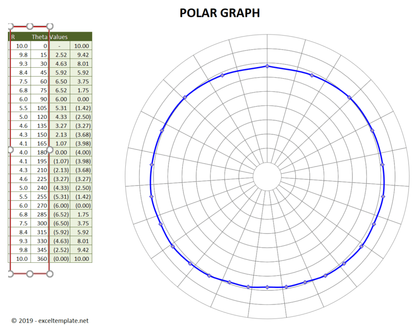 Polar Graph Template Values