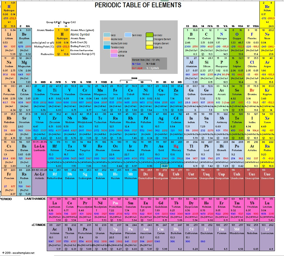 Printable Periodic Table A3 Size Poster