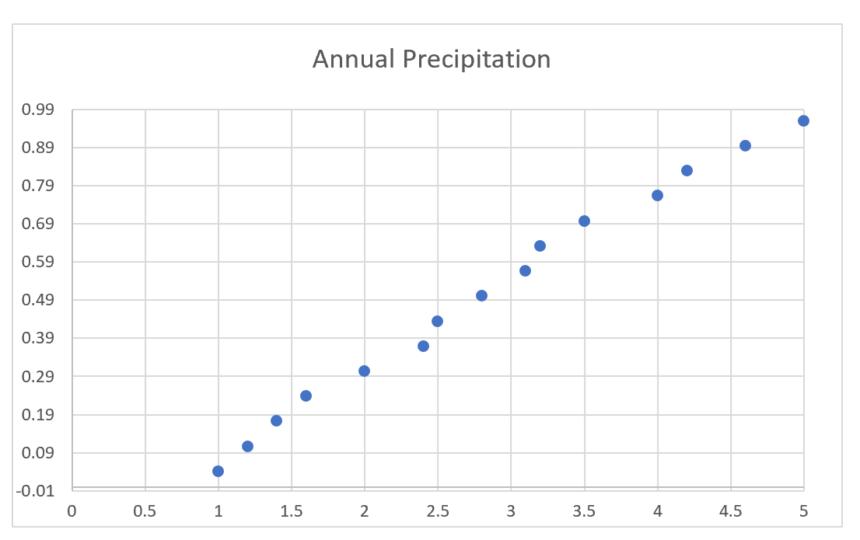 Probability Graph Paper Template Precipitation