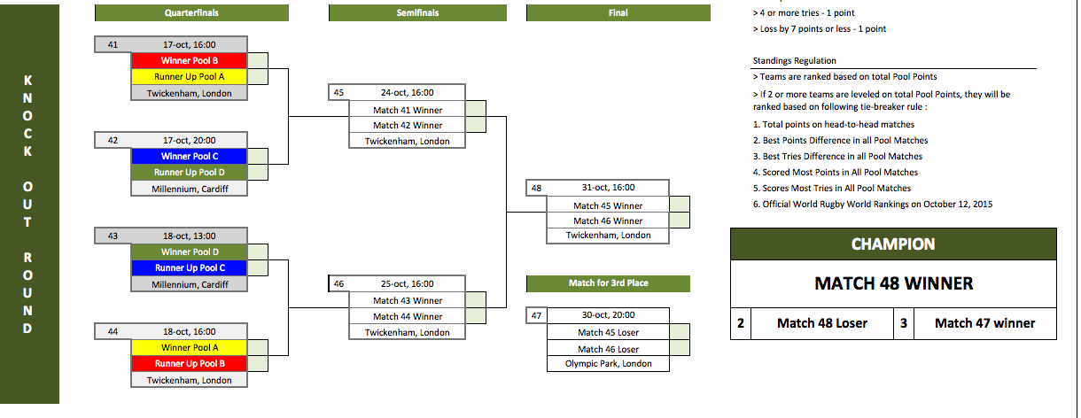 rugby world cup  schedule  scoresheet  and office pool