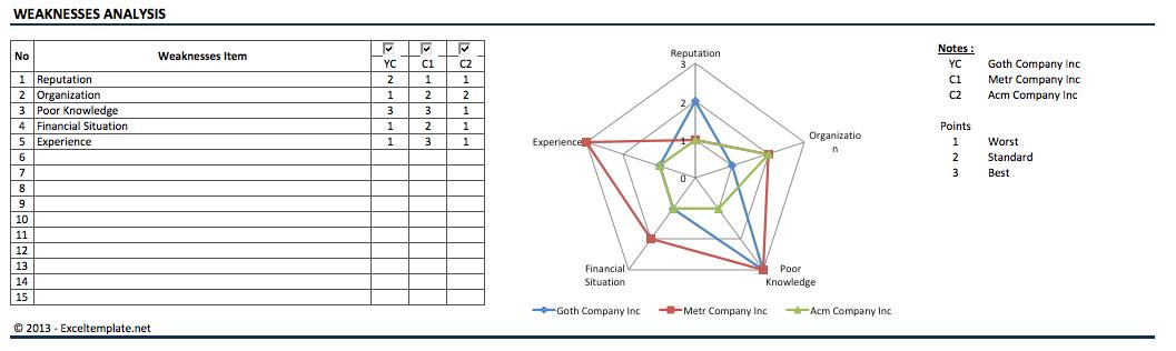 swot chart template  u00bb exceltemplate net