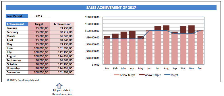 Sales Charts variable target line