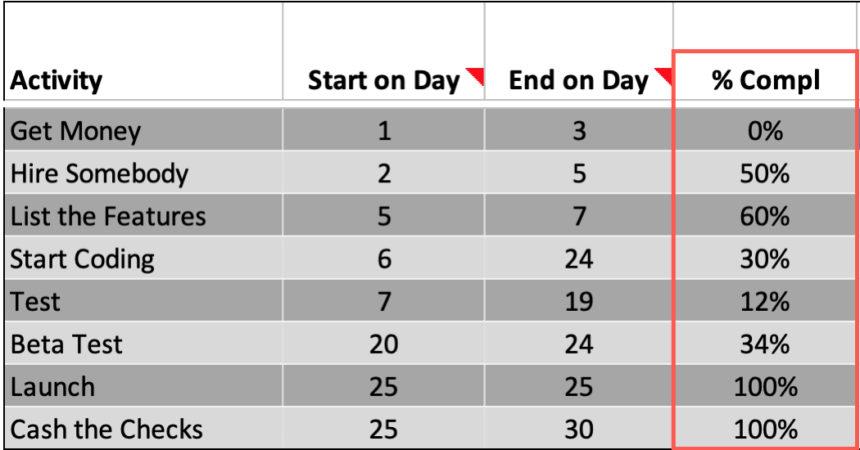 Simple Gantt Chart Maker Completion