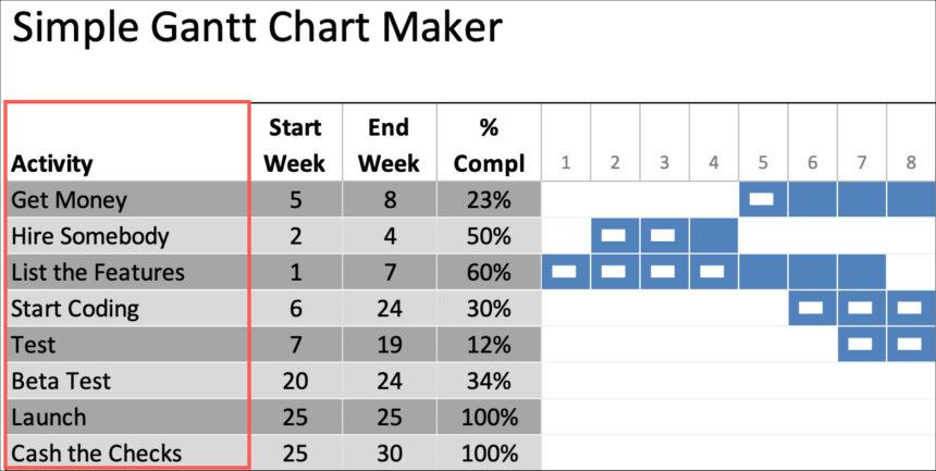 Simple Gantt Chart Maker Project Tasks