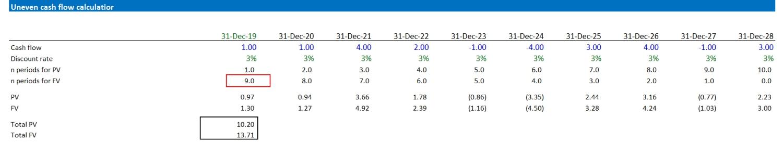 Uneven Cash Flow Calculator Future Value Factor