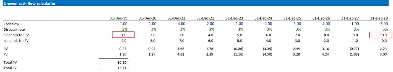 Uneven Cash Flow Calculator Present Value Factor