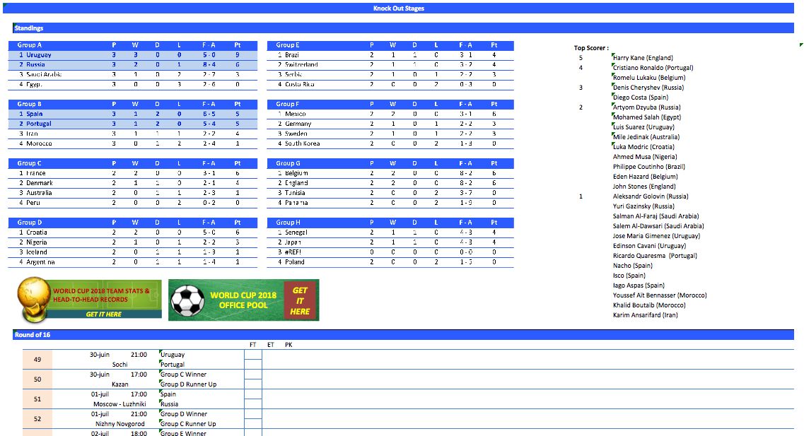 World Cup Scores